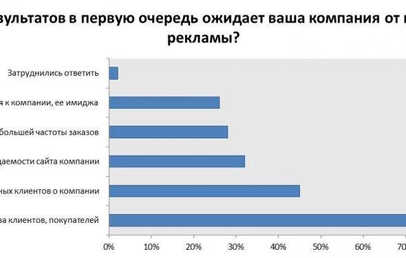 Критерии оценки эффективности